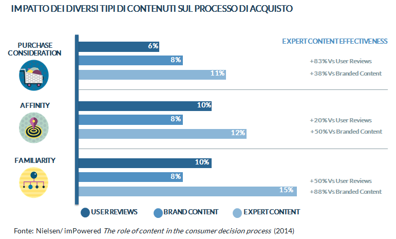 impatto dei contenuti su decisioni di acquisto
